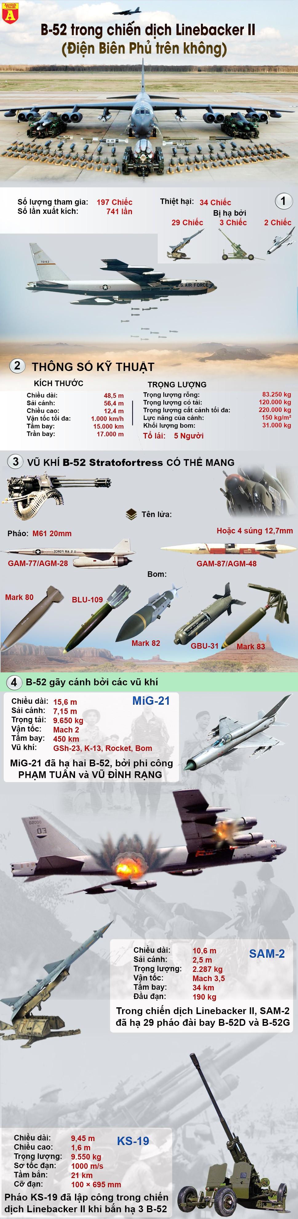 [Infographic] 'Pháo đài bay' gục ngã, gáo nước lạnh dội vào Mỹ tại Việt Nam ảnh 2