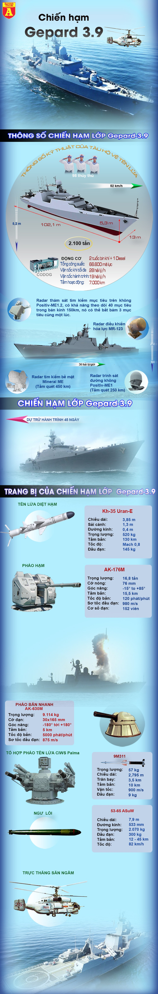 [Infographic] 'Cú đấm thép' Gepard 3.9 thứ 3 của Việt Nam vào biên chế với định danh Trần Hưng Đạo ảnh 4