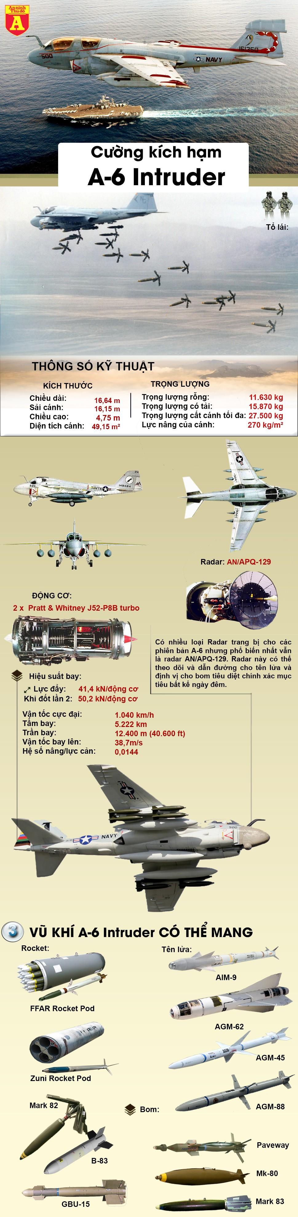 """[Infographic] Khám phá """"giặc nhà trời"""" của Mỹ bị bắn hạ trên bầu trời Hà Nội ảnh 2"""