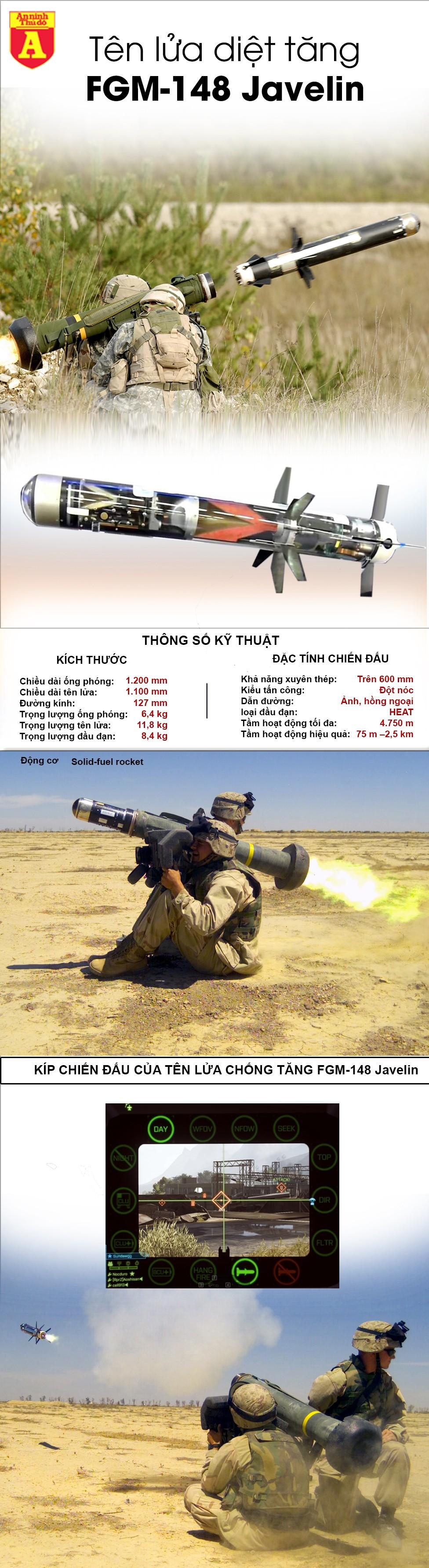 """[Infographic] Cấp sát thủ diệt tăng T-14 cho Ukraine, Mỹ khiến Nga """"nóng mặt"""" ảnh 2"""