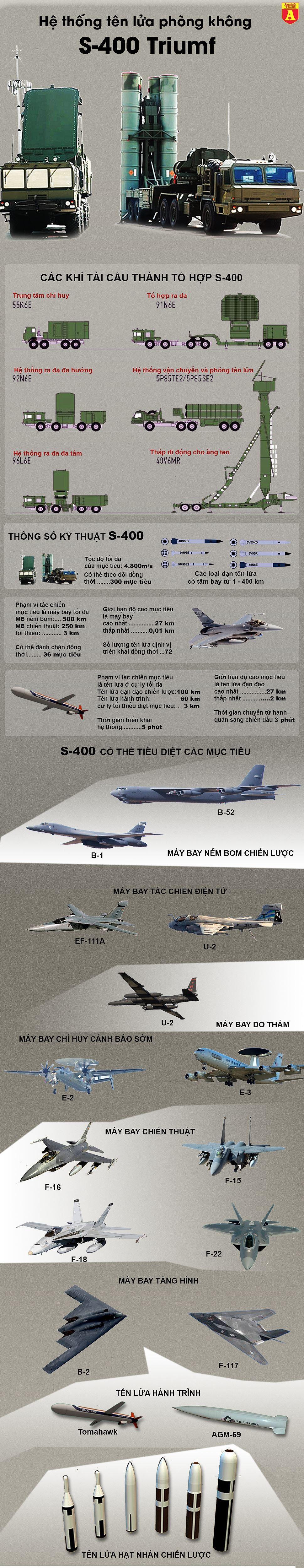 [Infographic] Nga đưa S-400 trấn giữ vùng Viễn Đông đề phòng bán đảo Triều Tiên diễn tiến xấu ảnh 2
