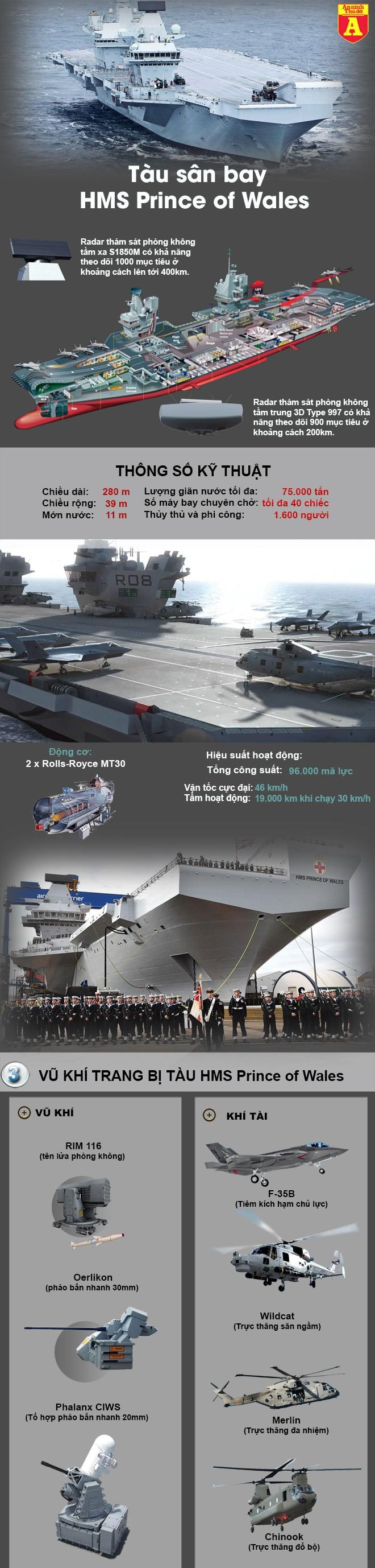 [Infographic] Hạ thủy siêu tàu sân bay thứ 2, hải quân Anh tiếp tục khẳng định vị thế trước Nga ảnh 3