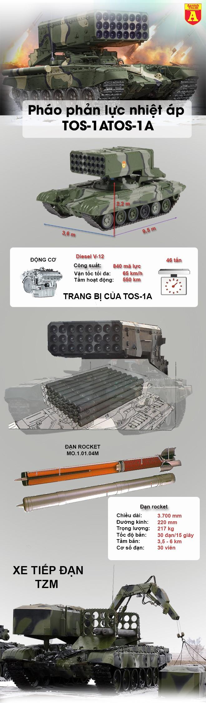 """[Infographic] Nga lại điều """"hỏa thần"""" TOS-1A hủy diệt khủng bố HTS và đồng minh Mỹ tại Syria ảnh 3"""