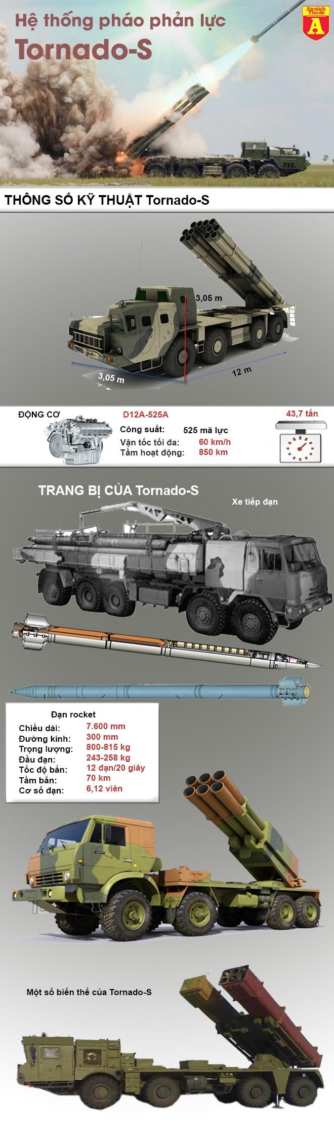 [Infographic] Nga bất ngờ triển khai 'hỏa thần hủy diệt' Tornado-S tới Syria ảnh 2