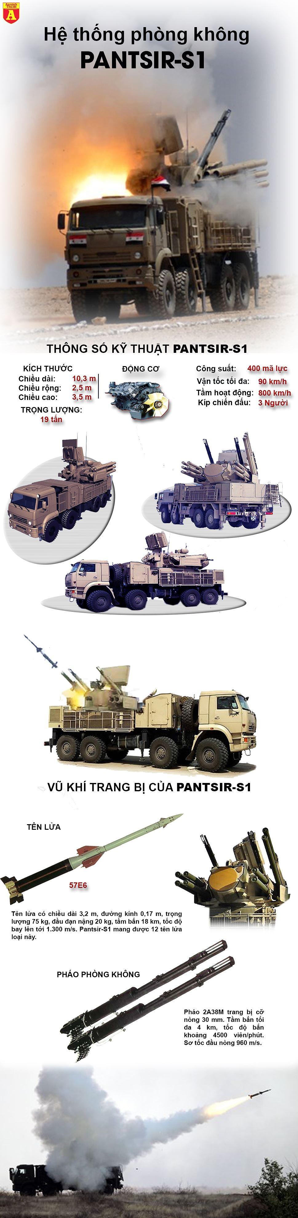"""[Infographic] """"Mãnh thú Pantsir-S1"""" lại lập công, căn cứ Nga trở nên bất khả xâm phạm tại Syria ảnh 2"""