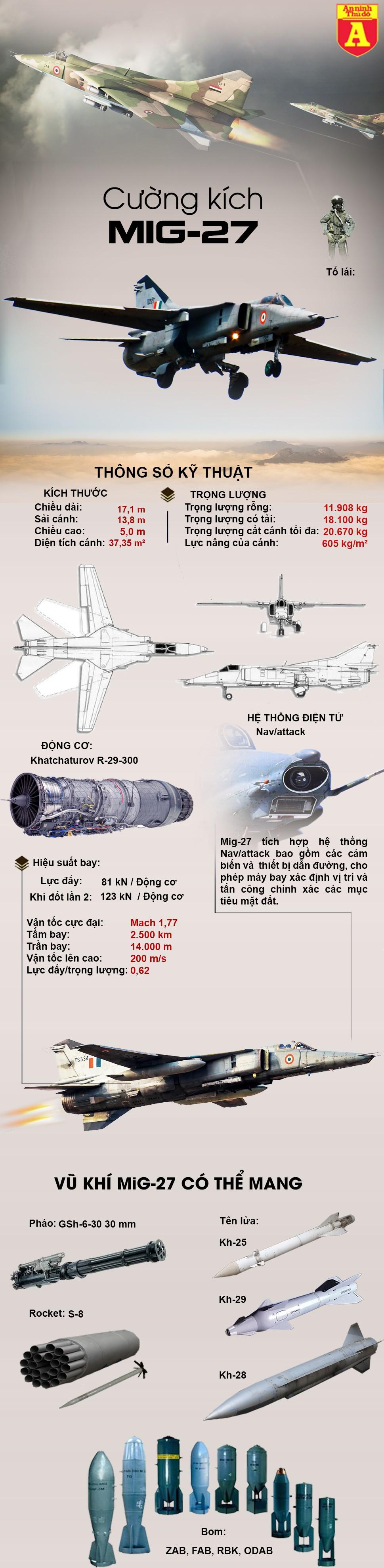 """[Infographic] Huyền thoại """"Đôi cánh ma thuật"""" Liên Xô cuối cùng vừa chia tay bầu trời ảnh 2"""