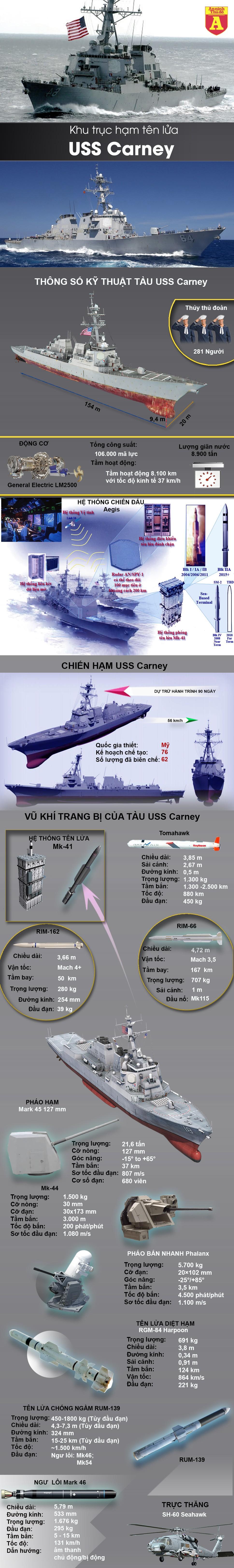 [Infographic] Khu trục hạm Mỹ mạnh nhất thế giới đi vào biển Đen, dưới 'con mắt' theo dõi của Nga ảnh 2