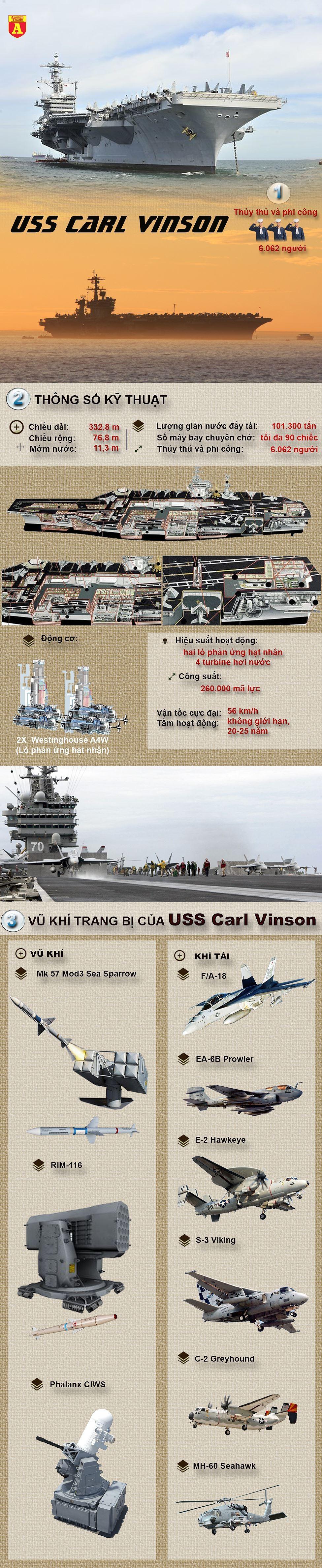 [Infographic] Siêu tàu sân bay Mỹ đang tiến tới Triều Tiên mạnh cỡ nào? ảnh 2