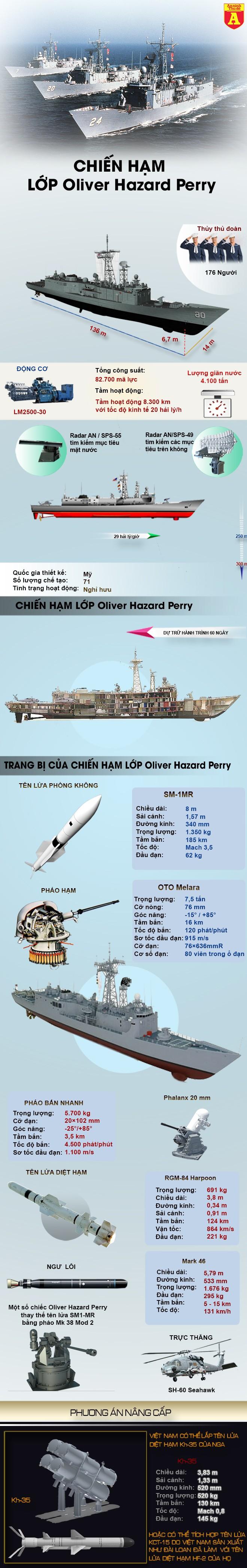 """[Infographic] Mỹ chuyển giao chiến hạm """"đánh mãi không chìm"""" cho Việt Nam? ảnh 2"""