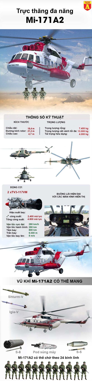 [Infographic] Siêu phẩm Mi-171A2 Nga vừa ra mắt có khiến Mỹ chạnh lòng? ảnh 3