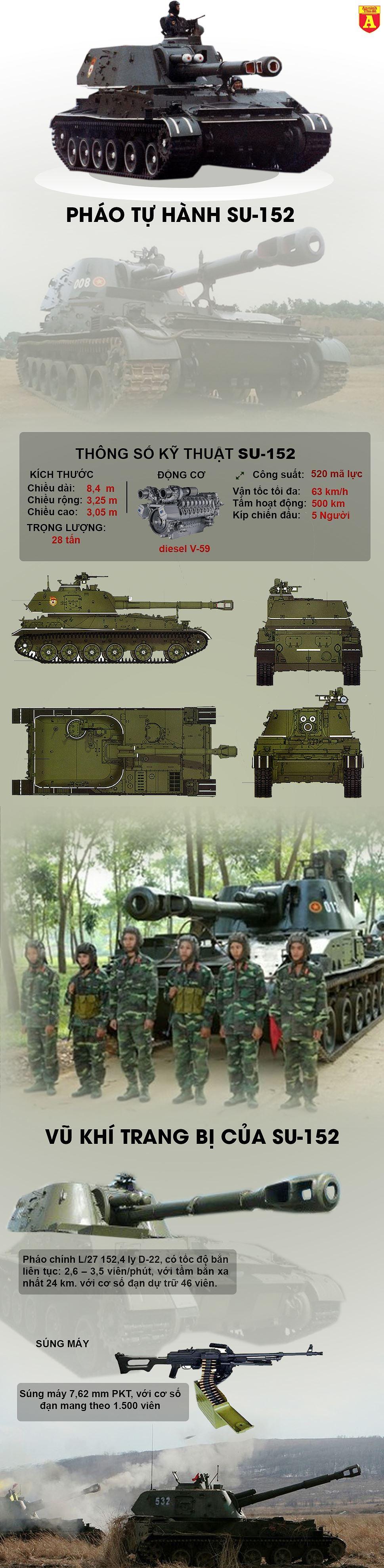 [Infographic] Pháo tự hành SU-152 có thể bắn đạn thông minh của quân đội Việt Nam ảnh 3