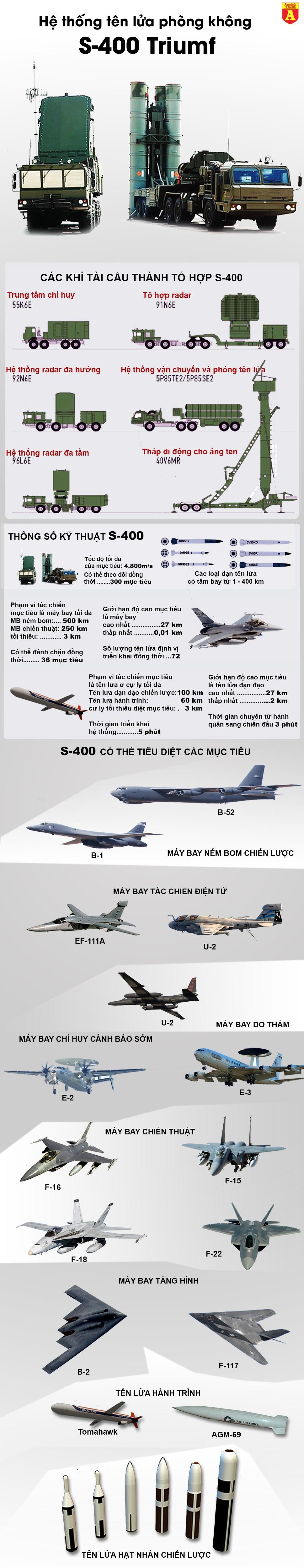 [Infographic] Giấc mơ biên chế S-400 của quân đội Trung Quốc vẫn vụt biến dù trong tầm tay ảnh 2