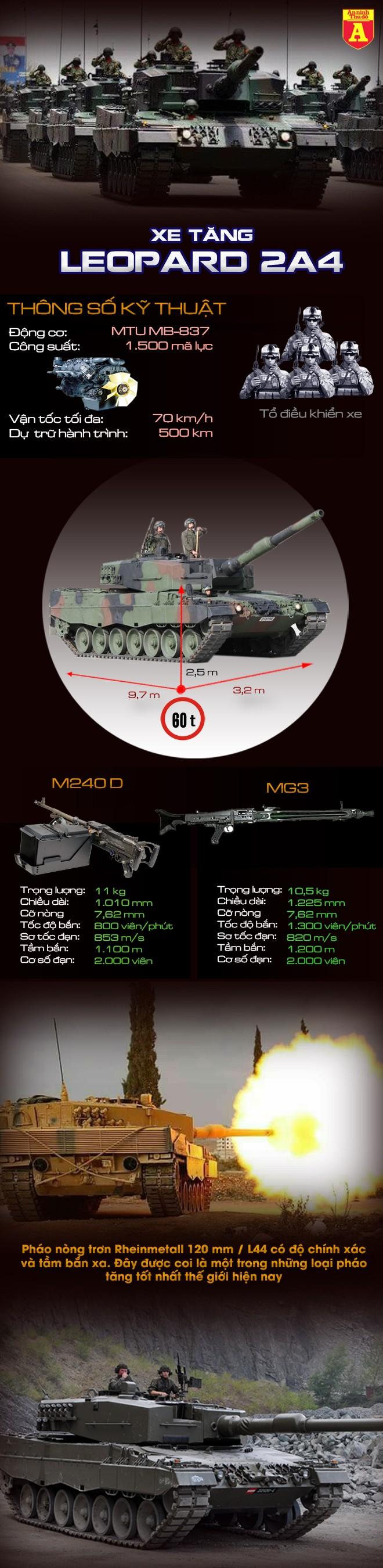 [Infographic] Vừa tung vào tham chiến tại Syria, xe tăng hiện đại của Thổ Nhĩ Kỳ đã bị bắn cháy ảnh 2