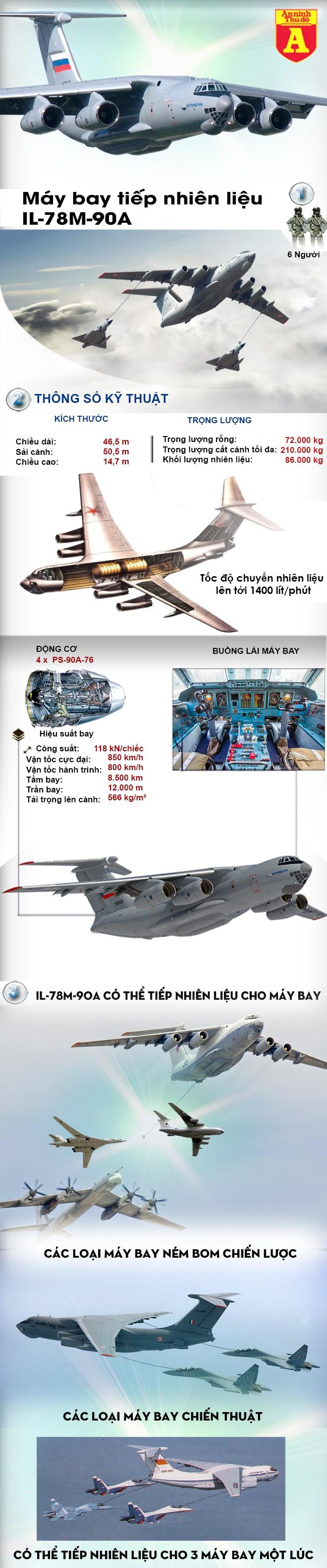 """[Infographic] Nga cho """"bầu sữa trên không"""" IL-78M-90A bay thử thành công ảnh 2"""