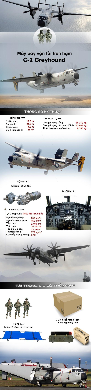 """[Infographic] """"Ngựa thồ trên hạm C-2"""" độc đáo của Mỹ khiến Nga, Trung khâm phục, chuẩn bị tới Việt Nam ảnh 2"""