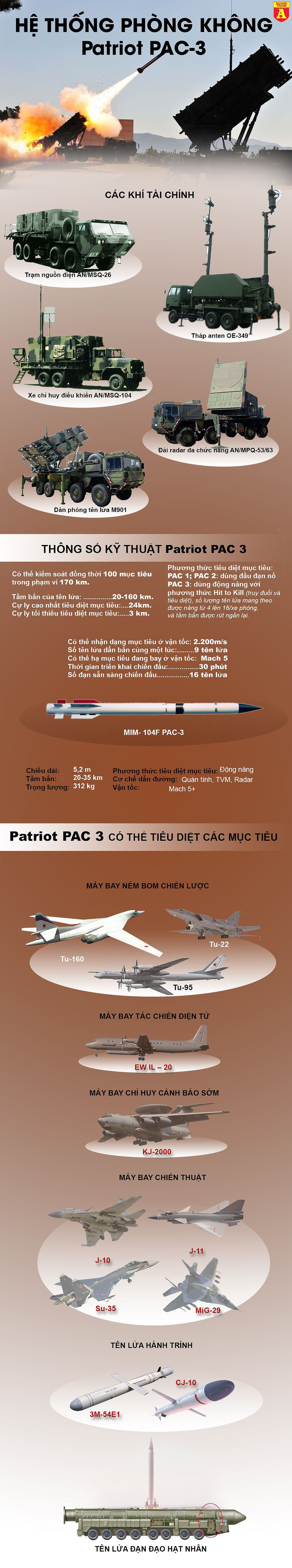 [Infographic] S-300 Nga đuối thế khi đối thủ Patriot Mỹ có khả năng bắn hạ tên lửa đạn đạo ảnh 2