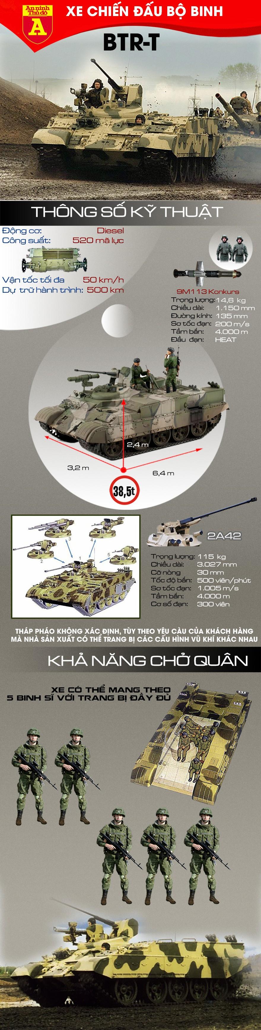 [Infographic] BTR-T, sự lột xác cho những chiếc xe tăng T-54/55 ảnh 2