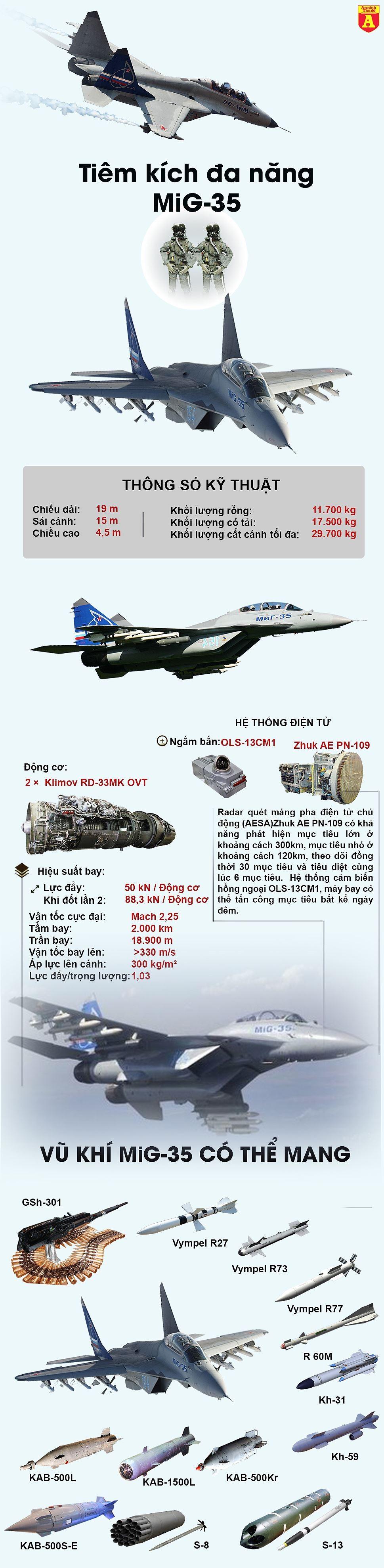 [Infographic] Siêu tiêm kích MiG-35 sẽ rũ bỏ lời nguyền tại Ấn Độ? ảnh 2