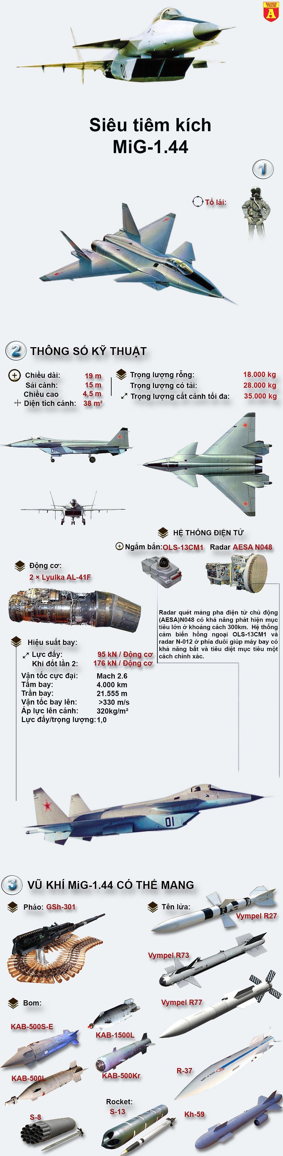 [ĐỒ HỌA] Siêu tiêm kích tàng hình J-20 Trung Quốc phải chăng là copy từ mẫu MIG-1.44 Nga? ảnh 2