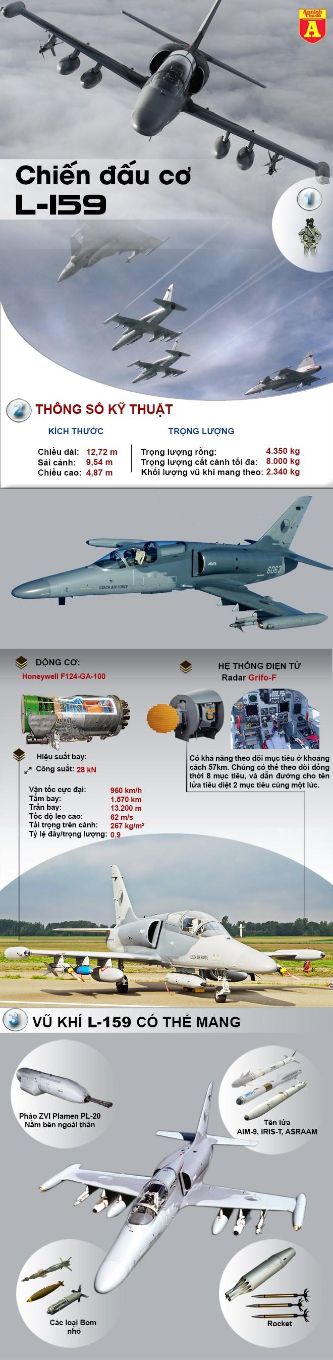 [ĐỒ HỌA] Gạt máy bay Nga, Mỹ sang một bên, Iraq quyết định chọn L-159 Czech để đánh IS ảnh 2