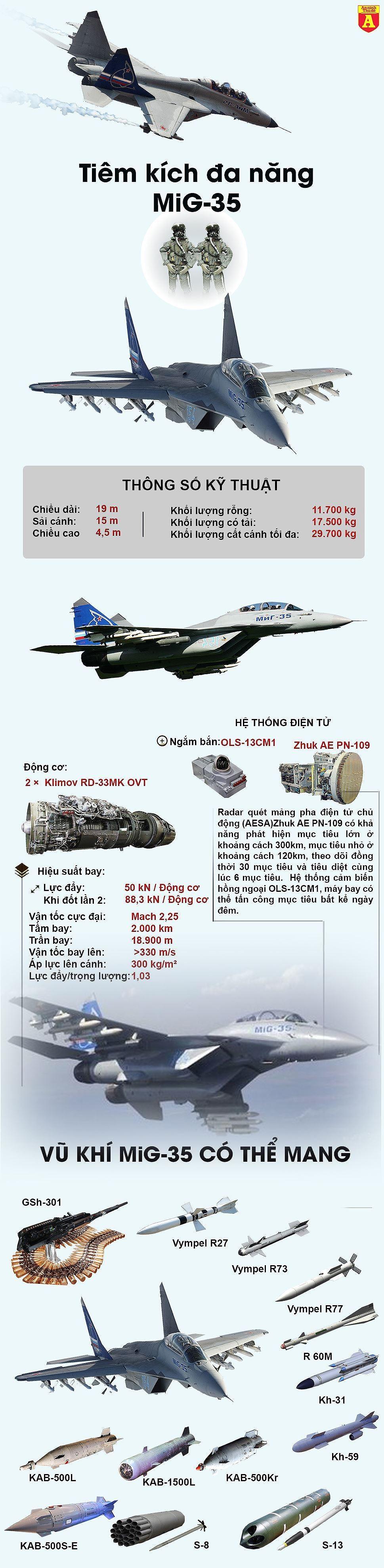 [ĐỒ HỌA] Tình thế cấp bách có thể Nga sẽ đánh liều cho tiêm kích 4.5 MiG-35 sang Syria thử lửa? ảnh 2
