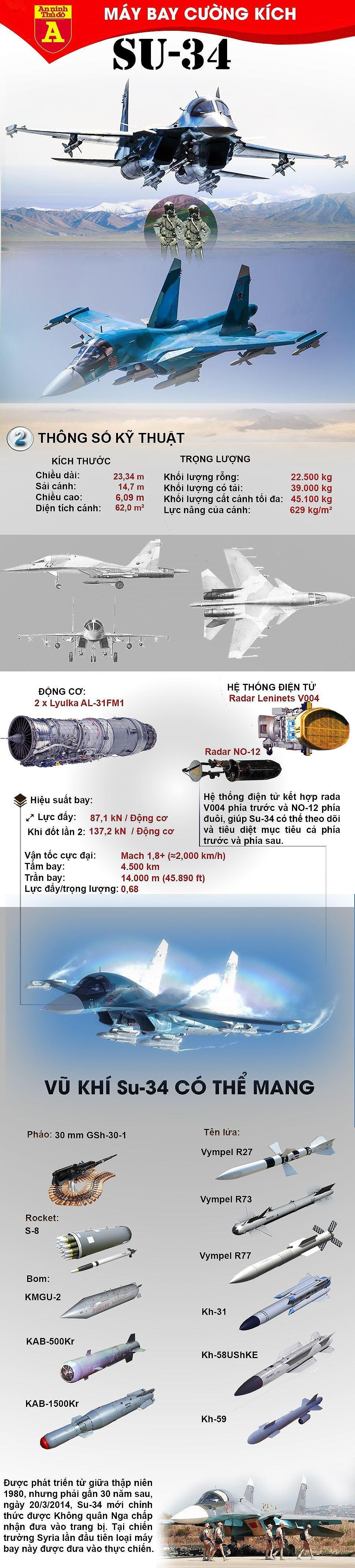 """[ĐỒ HỌA] """"Xe tăng bay"""" Su-34 vụt trở thành """"ngôi sao"""" tại chiến địa Syria ảnh 3"""