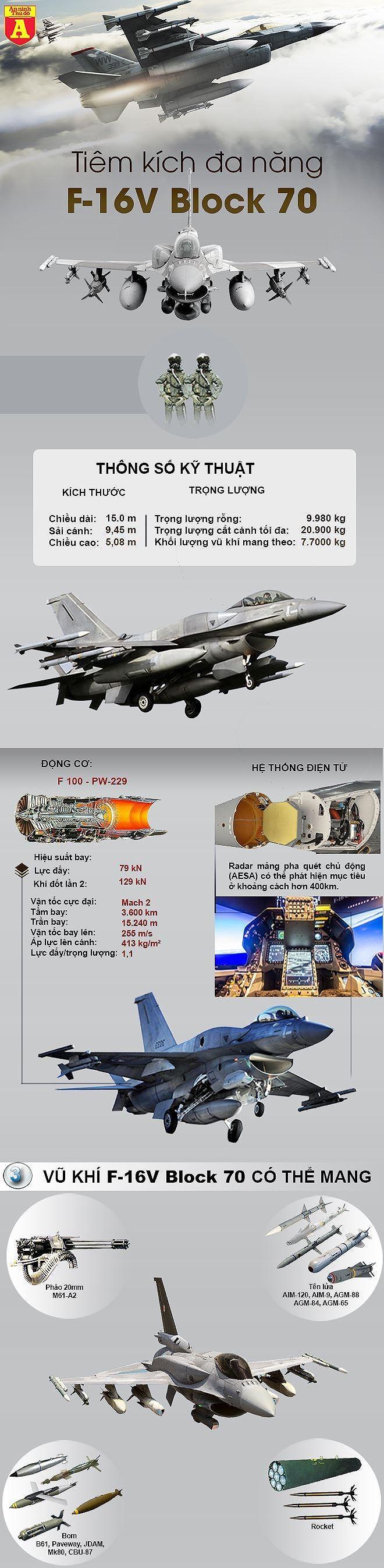 [ĐỒ HỌA] Không cần F-22, F-35, chỉ F-16V Mỹ đã đủ sức đối đầu với Su-35 Nga? ảnh 2