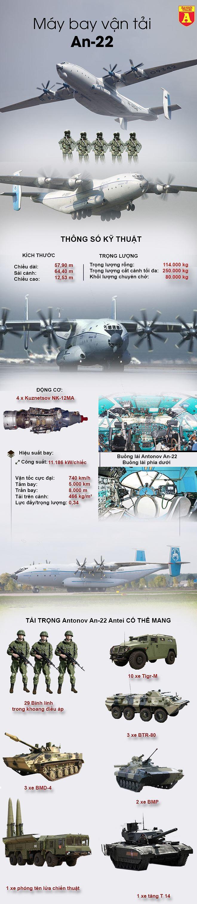 """[ĐỒ HỌA] """"Quái vật"""" vận tải trên không của Nga mạnh cỡ nào? ảnh 2"""