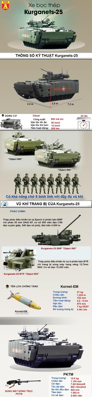 [ĐỒ HỌA] Thiết giáp Kurganets-25, cái tên sẽ làm rạng danh Nga trên chiến trường tương lai ảnh 2