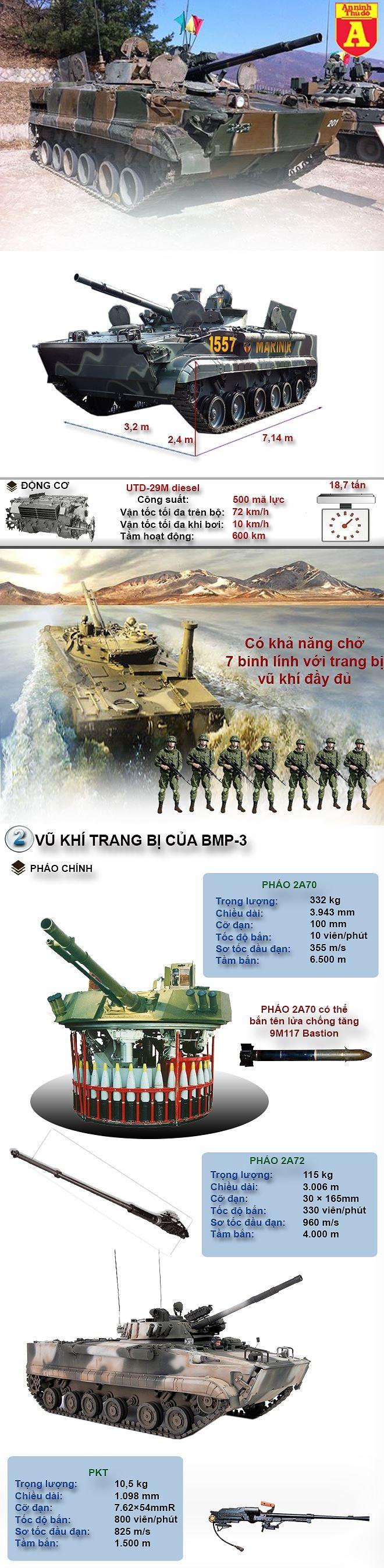 [ĐỒ HỌA] Tại sao Hàn Quốc vẫn hài lòng với BMP-3 Nga dù là cường quốc về công nghệ quân sự? ảnh 2