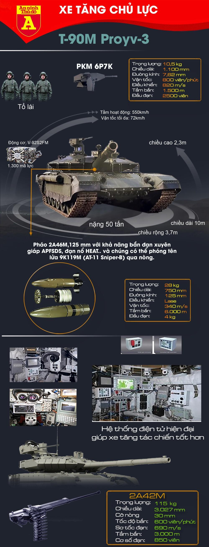 [ĐỒ HỌA] Nga sẽ bước chân vào vết xe đổ của Triều Tiên với siêu phẩm xe tăng T-90M? ảnh 2
