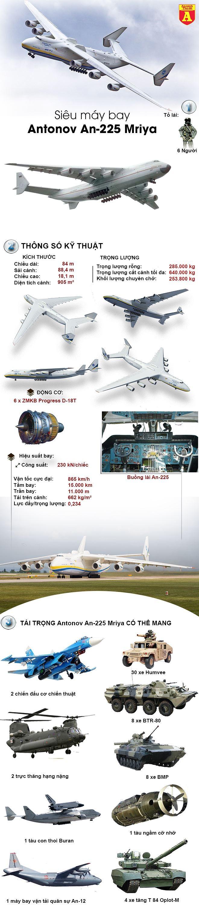 """[ĐỒ HỌA] Tại sao Nga lại thèm khát """"Gã khổng lồ"""" An-225 của Liên Xô mà Ukraine đang nắm giữ? ảnh 2"""
