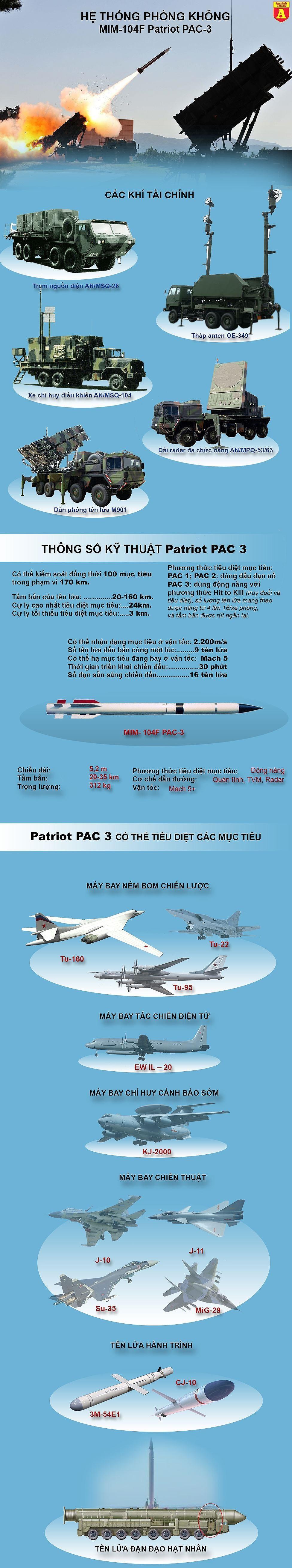[ĐỒ HỌA] ''Chiến binh canh trời'' Patriot của Mỹ trang bị cho Israel đã bắn hụt UAV của Syria ảnh 2