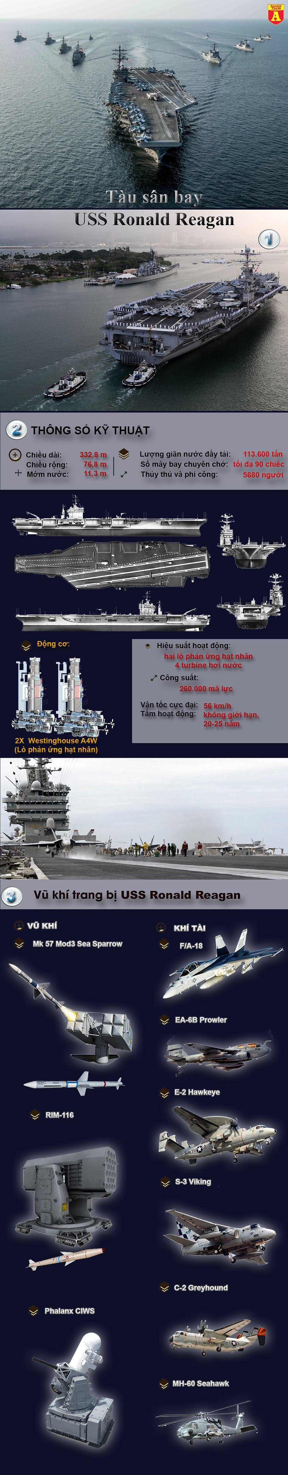 [ĐỒ HỌA] Bắc Kinh lo lắng khi siêu hàng không mẫu hạm Mỹ chuẩn bị tiến vào biển Đông ảnh 4