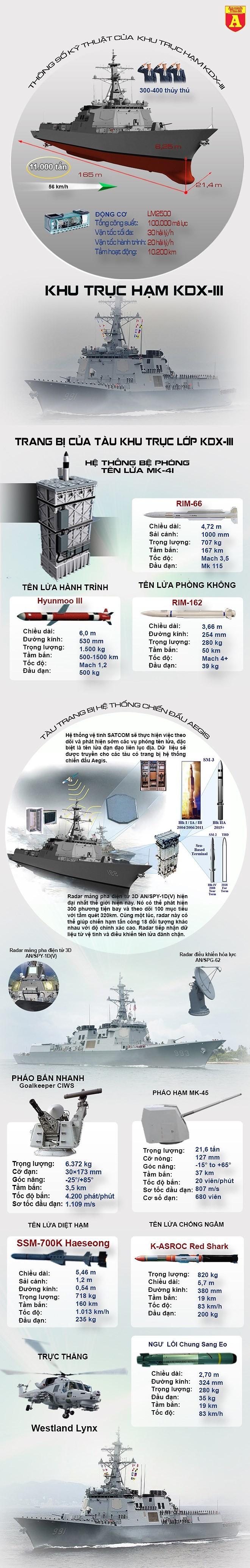 [ĐỒ HỌA] Mỹ phát triển nhưng Hàn Quốc mới là quốc gia sở hữu chiến hạm Aegis khủng nhất thế giới ảnh 2