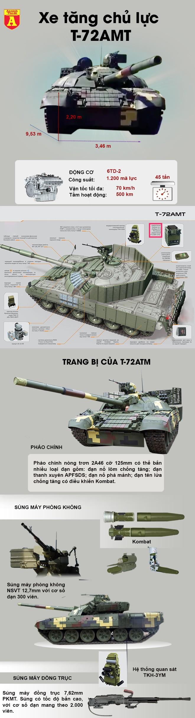 [ĐỒ HỌA] Xe tăng T-72AMT Ukraine sẽ hất cẳng T-72B3 Nga? ảnh 2