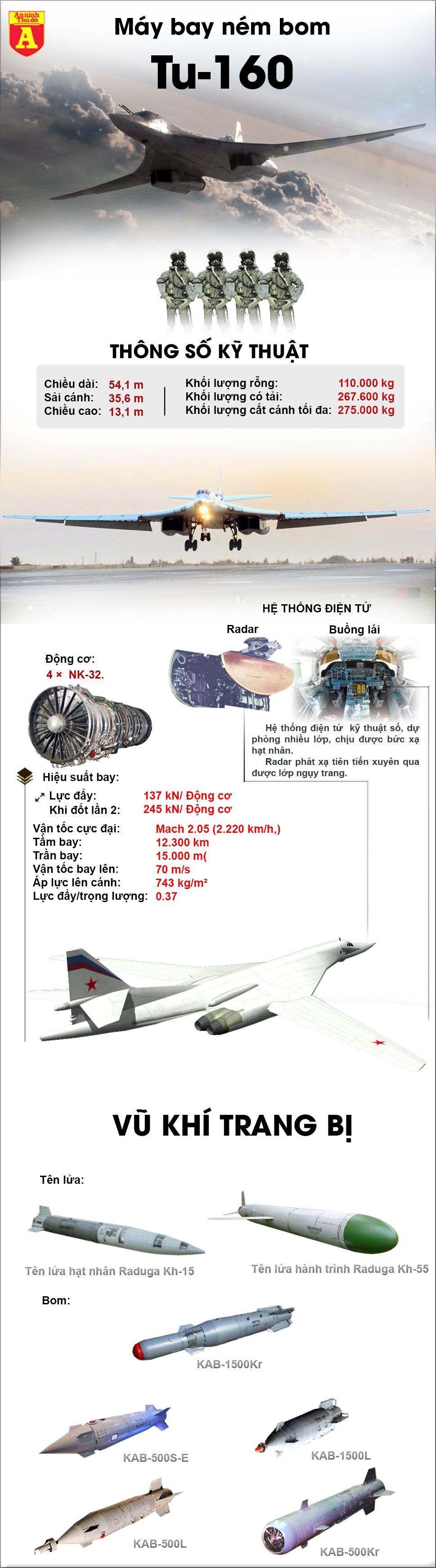 [ĐỒ HỌA] Thiên nga trắng hủy diệt Tu-160 tập trận sát nách Mỹ, thông điệp rắn của Nga? ảnh 3