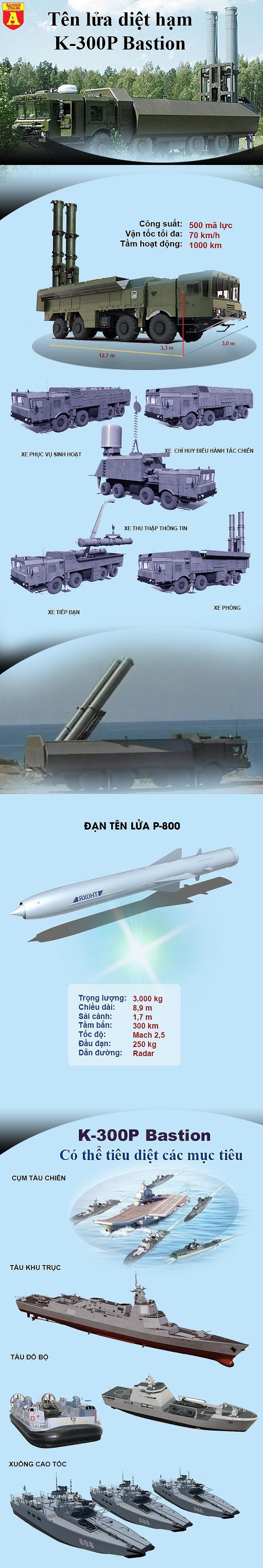 [ĐỒ HỌA] Sát thủ K-300P Nga trang bị cho Syria cực mạnh sẽ làm Mỹ do dự khi bấm nút bắn Tomahawk? ảnh 3
