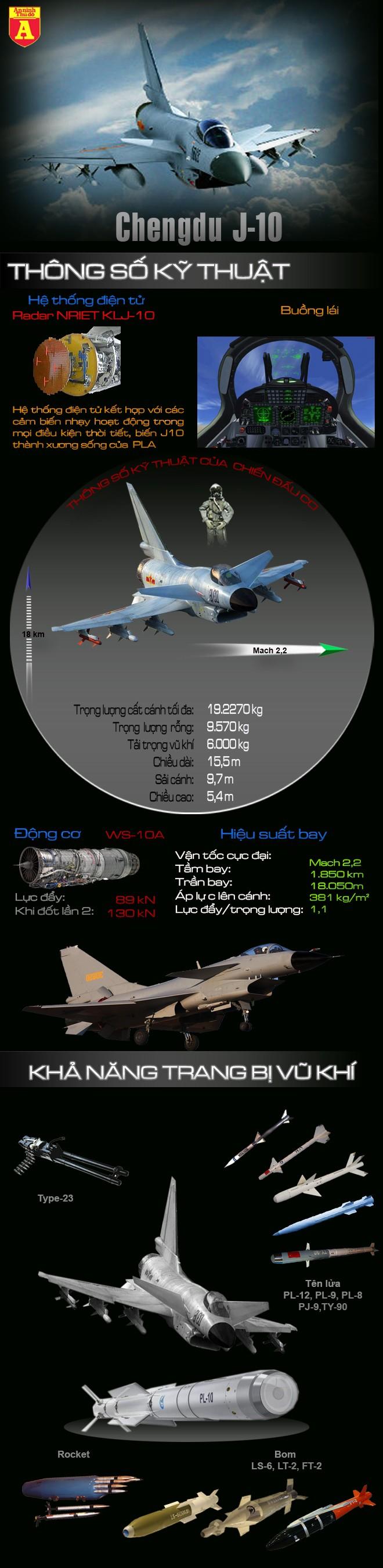 """[ĐỒ HỌA] Nga và Mỹ lo lắng trước """"con cưng"""" J-10 của Trung Quốc ảnh 2"""