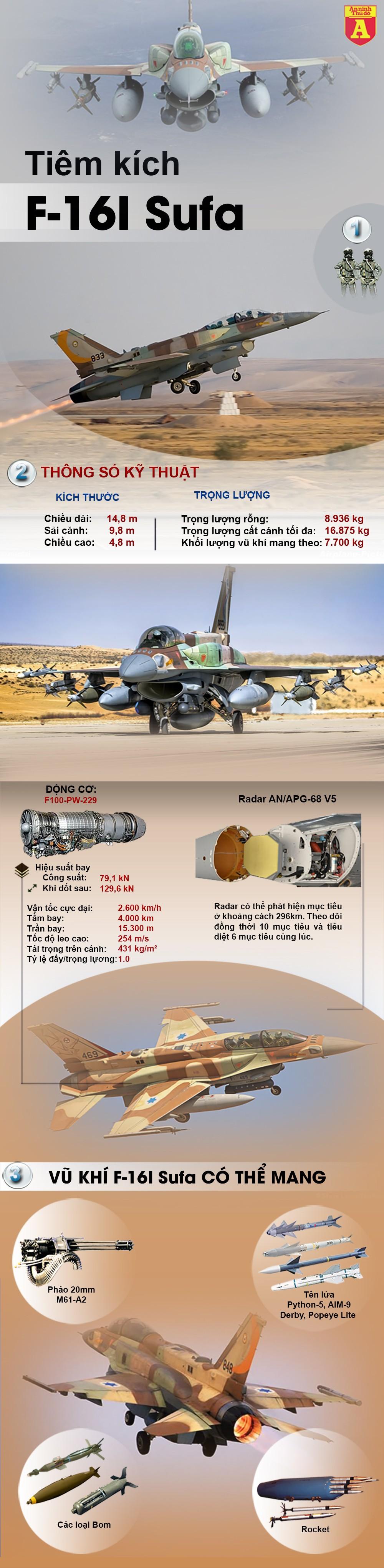 [ĐỒ HỌA] Chiến đấu cơ nào của Israel vừa khiến Nga giận dữ, Syria ôm hận? ảnh 2