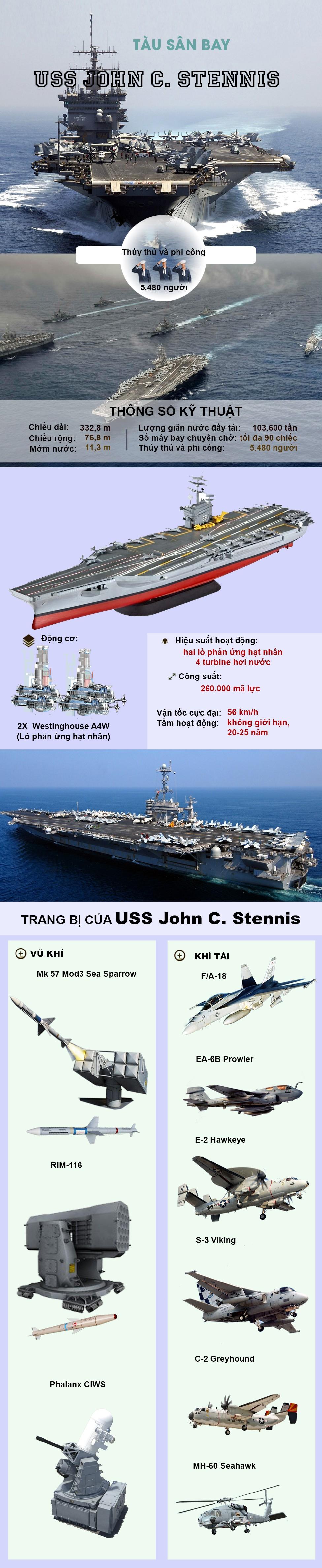 [ĐỒ HỌA] Siêu tàu sân bay Mỹ tiến vào Trung Đông, không chỉ có mình Syria, Iran lo sợ? ảnh 2
