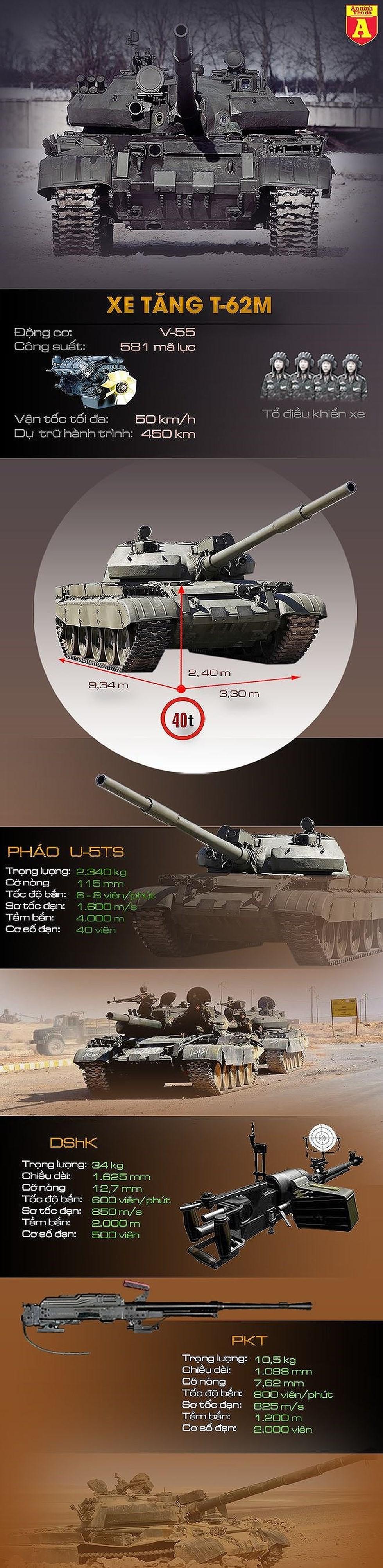 [ĐỒ HỌA] Vì sao Ukraine lo lắng khi hàng trăm xe tăng Nga đang áp sát biên giới? ảnh 2