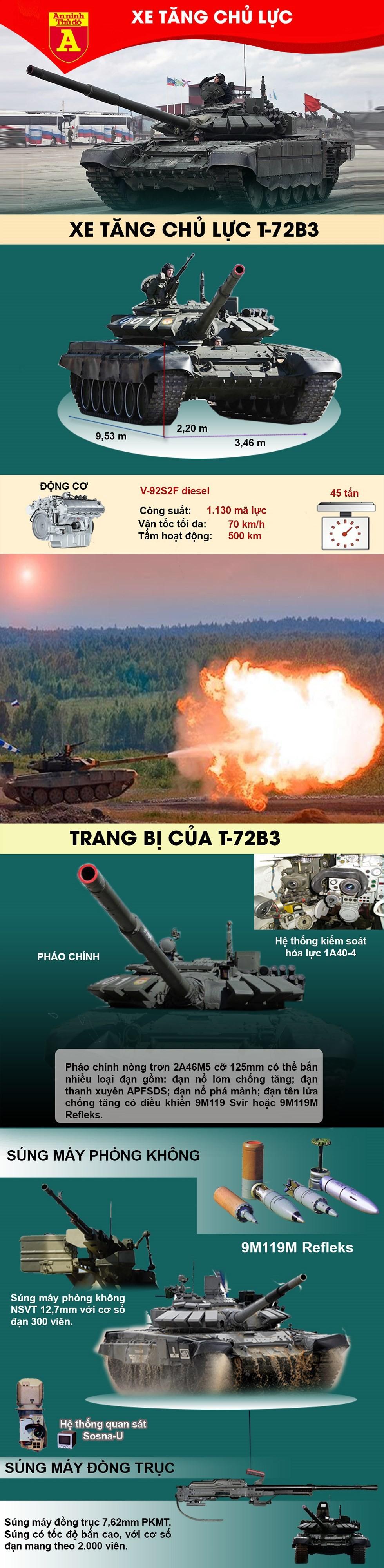 [ĐỒ HỌA] Ngã ngửa với mục đích thực sự của việc Nga điều tăng T-72B3 áp sát Ukraine? ảnh 2