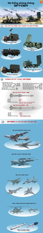 [ĐỒ HỌA] Lý do thực sự của việc Nga chê hệ thống phòng không SPYDER tại Đông Nam Á? ảnh 2