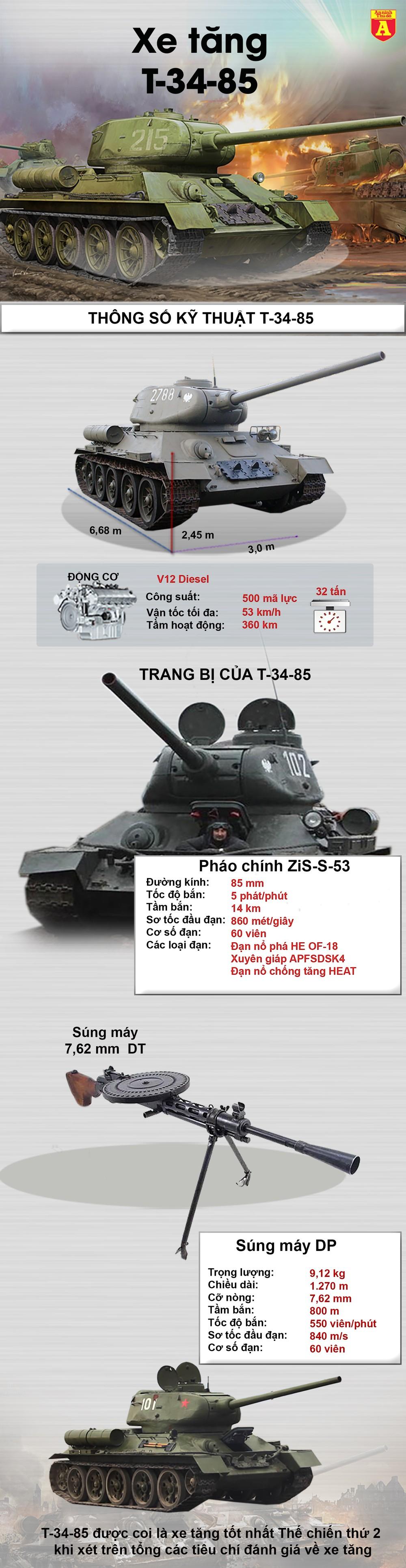 """[ĐỒ HỌA] Quá bất ngờ khi Lào còn biên chế """"lão tướng"""" T-34 ở đơn vị xung kích ảnh 2"""