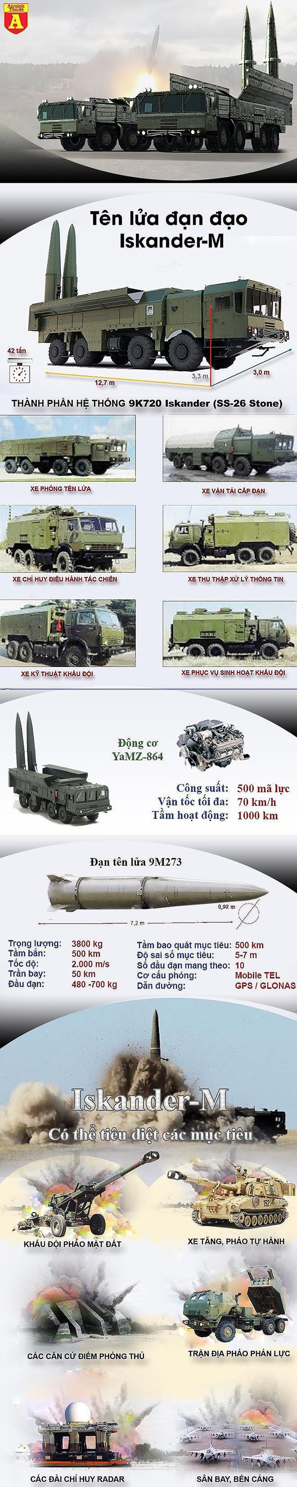 [Info] Dù Iskander-M Nga khai hỏa tại Syria, đích chính không chỉ là diệt khủng bố ảnh 2