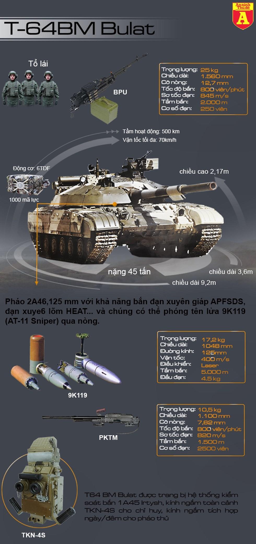 """[Info] Ukraine đưa """"hung thần"""" T-64 Bulat tới, chiến trường miền Đông sẽ bùng phát dữ dội ảnh 2"""