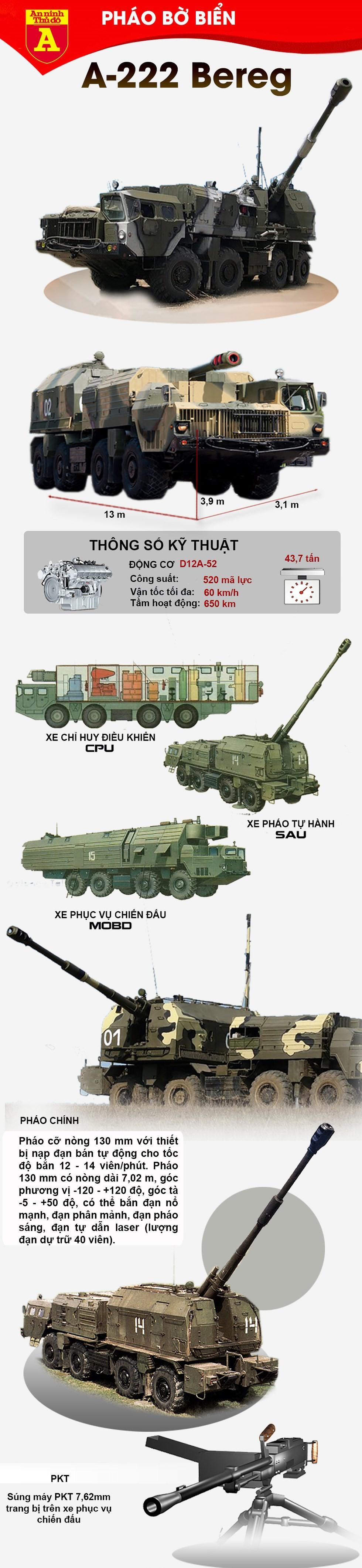 [Info] Siêu pháo A-222 Bereg của Nga vì sao thất thế? ảnh 2
