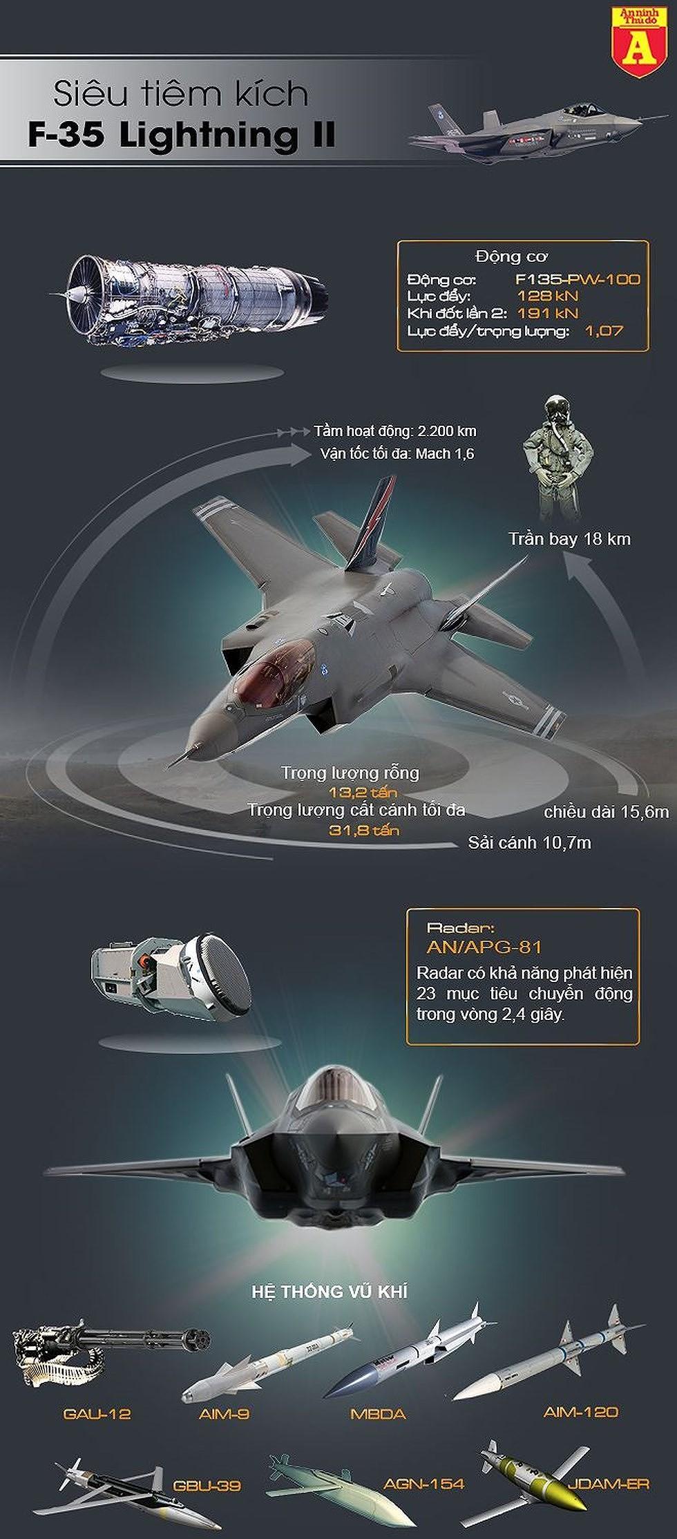 [Info] Với 4 chiếc F-35, không quân Singapore có thể ứng phó cả phi đội tiêm kích thế hệ thứ 4 ảnh 3