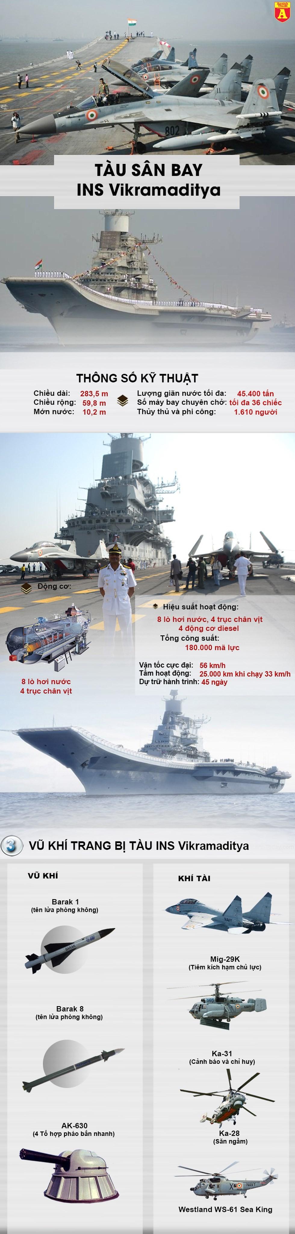 [Info] Tàu sân bay mang sát thủ MiG-29K, loại vũ Ấn Độ khiến Pakistan đặc biệt lo ngại ảnh 2